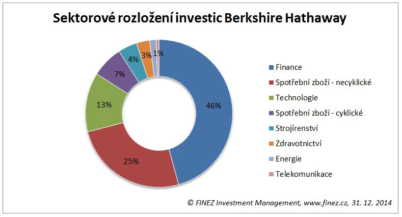Warren Buffett - Sektorové rozložení investic společnosti Berkshire Hathaway