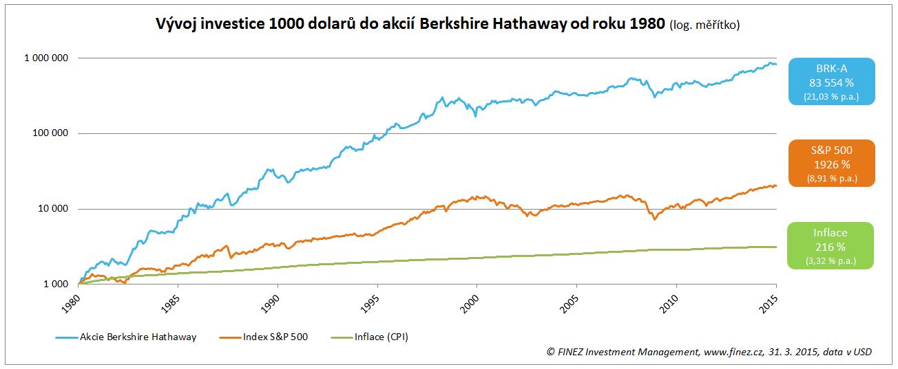 Vývoj ceny akcií společnosti Berkshire Hathaway od roku 1980