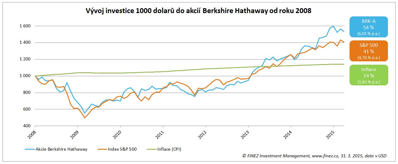 Vývoj ceny akcií společnosti Berkshire Hathaway od roku 2008
