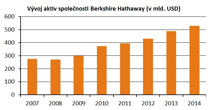 Vývoj aktiv společnosti Berkshire Hathaway od roku 2007