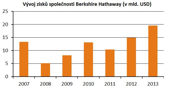 Vývoj čistých zisků společnosti Berkshire Hathaway od roku 2007