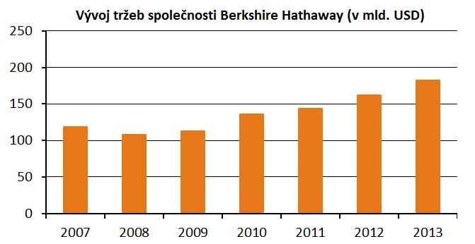 Vývoj tržeb společnosti Berkshire Hathaway od roku 2007