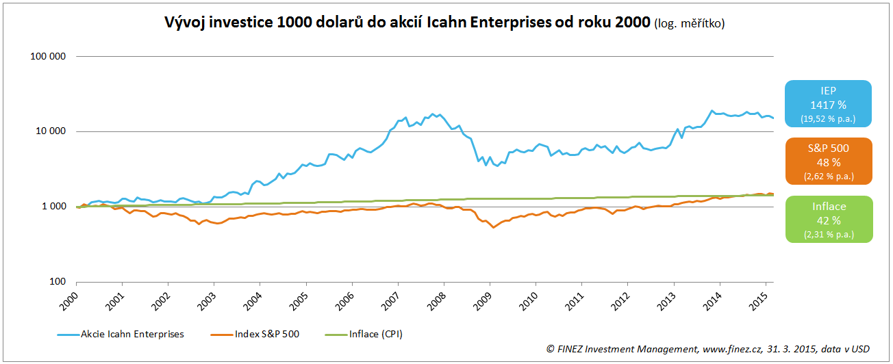 Vývoj ceny akcií společnosti Icahn Enterprises od roku 2000