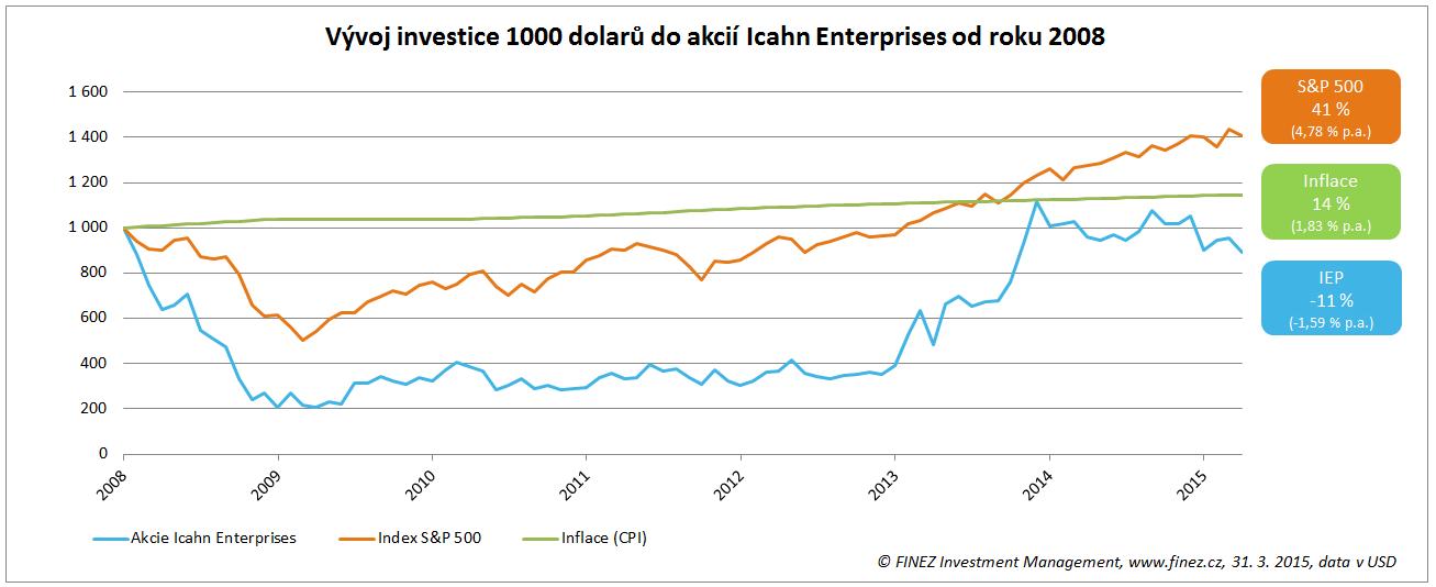 Vývoj ceny akcií společnosti Icahn Enterprises od roku 2008