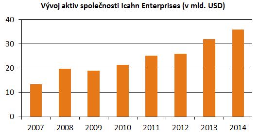 Vývoj aktiv společnosti Icahn Enterprises od roku 2007