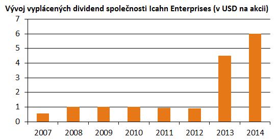 Vývoj vyplácených dividend společnosti Icahn Enterprises od roku 2007