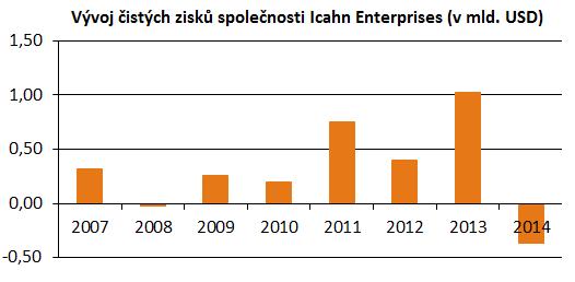 Vývoj čistých zisků společnosti Icahn Enterprises od roku 2007