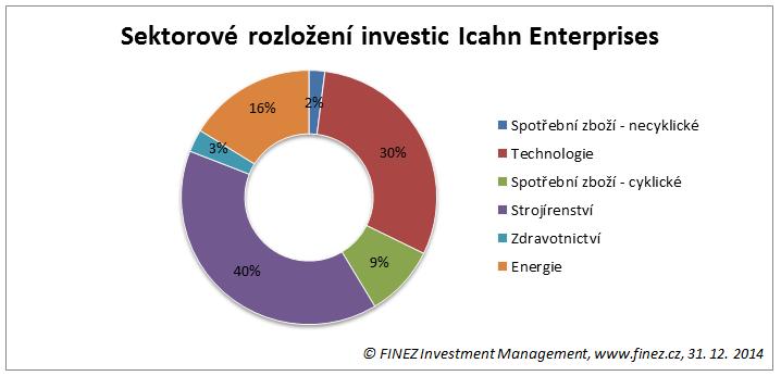 Sektorové rozložení investic společnosti Icahn Enterprises