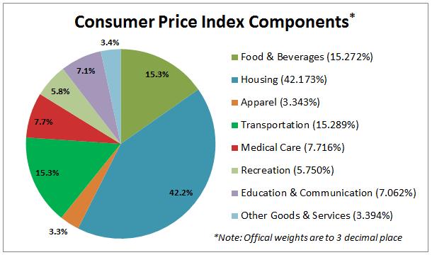 Složení indexu spotřebitelských cen (index CPI) v USA