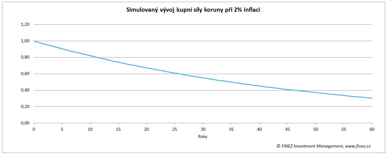 Simulovaný vývoj kupní síly koruny při 2% inflaci