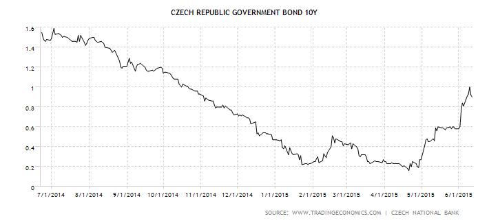 Vývoj výnosu do splatnosti desetiletých státních dluhopisů České republiky za 2 roky