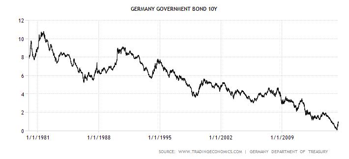 Vývoj výnosu do splatnosti desetiletých státních dluhopisů Německa za 35 let