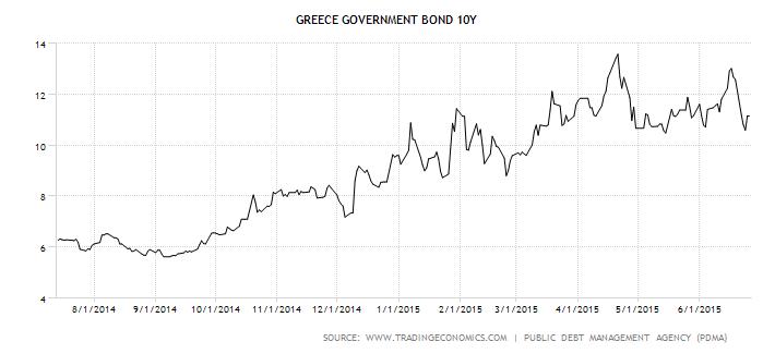 Vývoj výnosu do splatnosti řeckých desetiletých státních dluhopisů