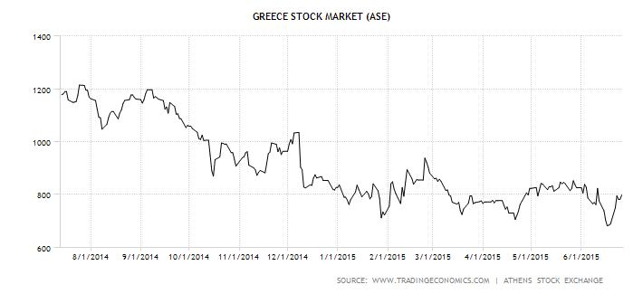 Vývoj hodnoty indexu aténské akciové burzy