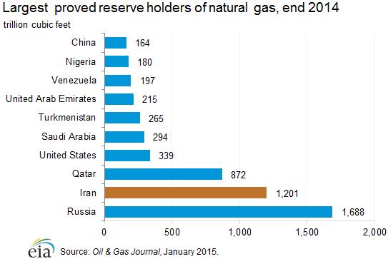 Největší světové zásoby zemního plynu