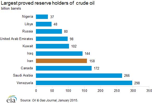 Největší světové zásoby ropy