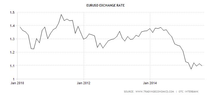 Vývoj kurzu EUR/USD