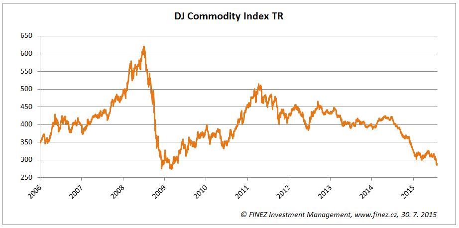 Vývoj hodnoty komoditního indexu DJ Commodity Index TR
