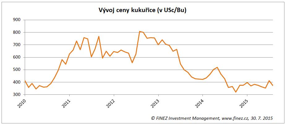 Vývoj ceny kukuřice