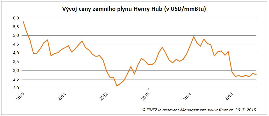 Vývoj ceny zemního plynu Henry Hub
