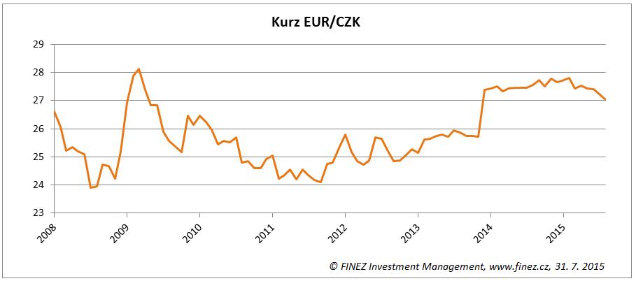 Vývoj kurzu eura k české koruně