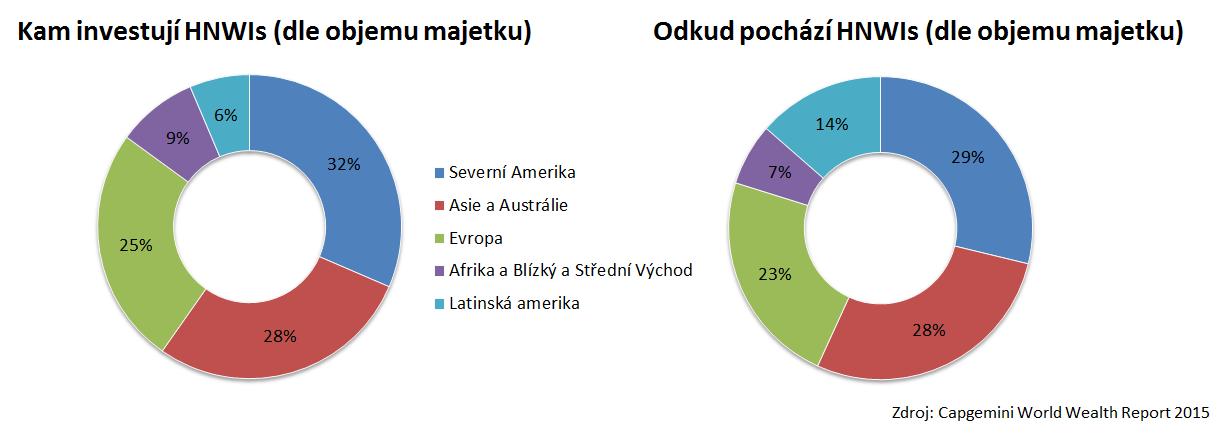 Jak investují bohatí - regionální rozložení aktiv