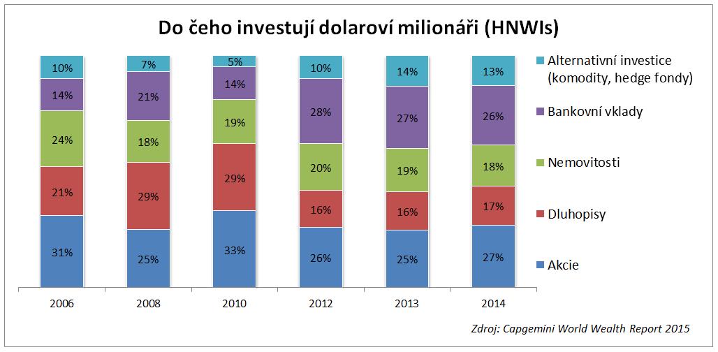 Jak investují bohatí - struktura aktiv