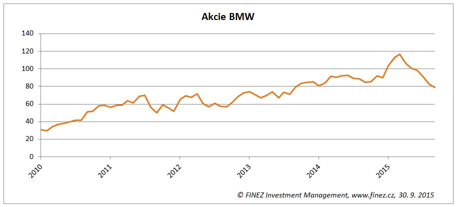 Vývoj ceny akcií BMW na německé burze