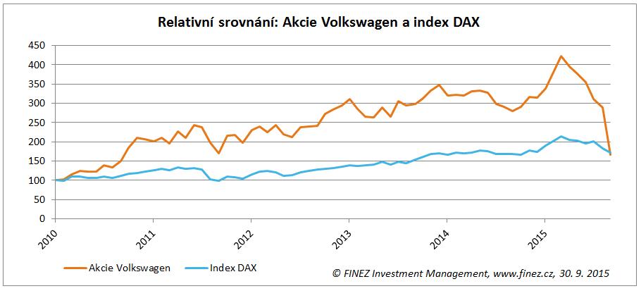 Relativní srovnání vývoje ceny akcií Volkswagen a indexu DAX