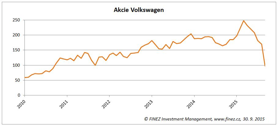 Vývoj ceny akcií Volkswagen na německé burze