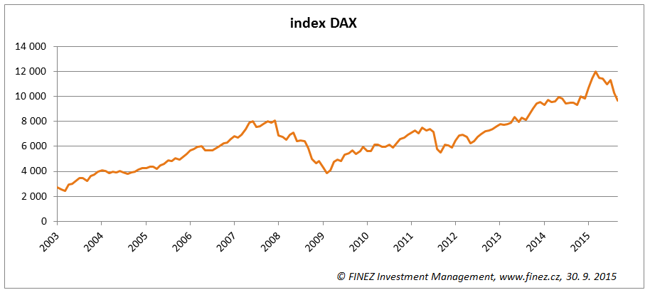 Vývoj hodnoty akciového indexu DAX