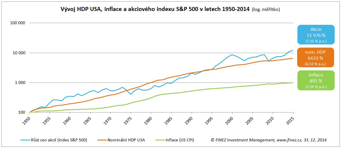 Historický vývoj HDP USA, inflace a akciového indexu S&P 500