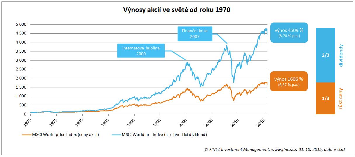 Výnosy akcií ve světě od roku 1970, vliv reinvestování dividend