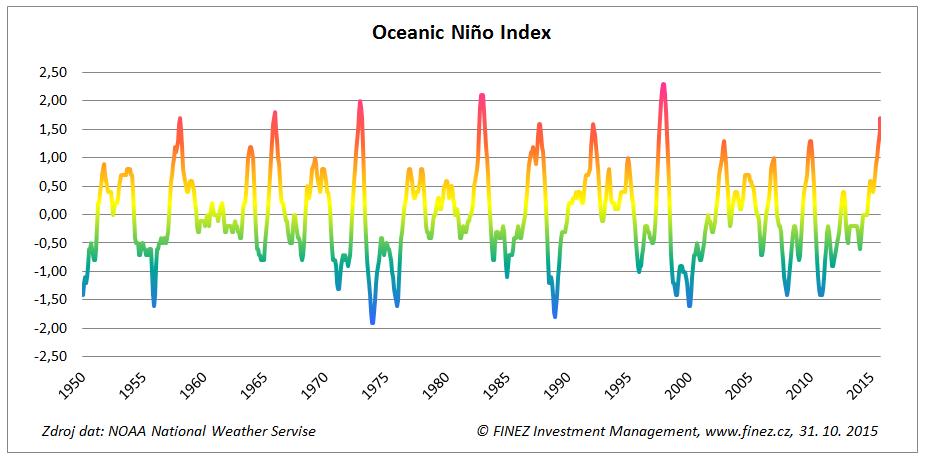 Vývoj anomálií teploty vody v oceánech - Oceanic Niño Index