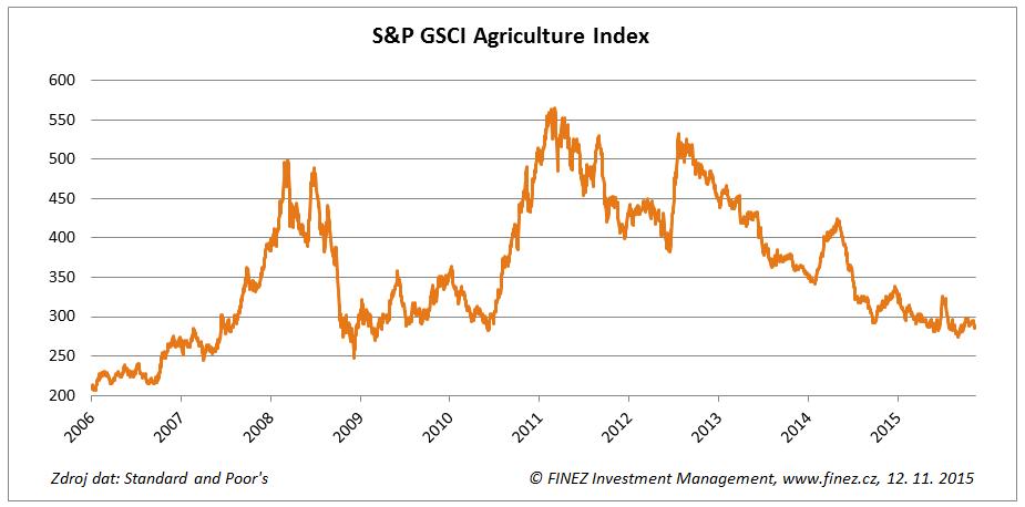 Vývoj hodnoty komoditního indexu S&P GSCI Agriculture