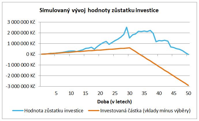 Varianta 1 – Simulovaný vývoj hodnoty zůstatku investic v akciovém fondu (renta 175 tis. Kč ročně)