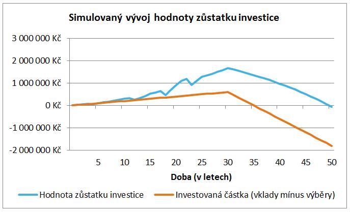 Varianta 2 – Simulovaný vývoj hodnoty zůstatku investic v life-cycle fondu (renta 120 tis. Kč ročně)