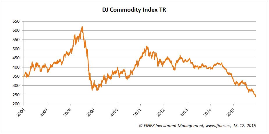 Vývoj hodnoty komoditního indexu DJ Commodity