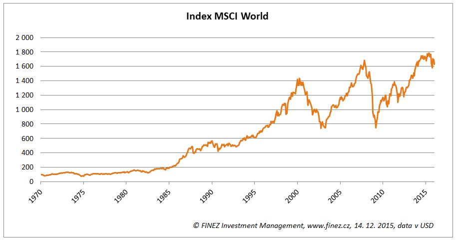 Historický vývoj hodnoty akciového indexu MSCI World