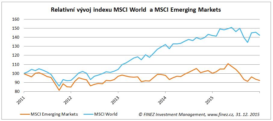 Relativní vývoj hodnoty indexů MSCI World a MSCI Emerging Markets