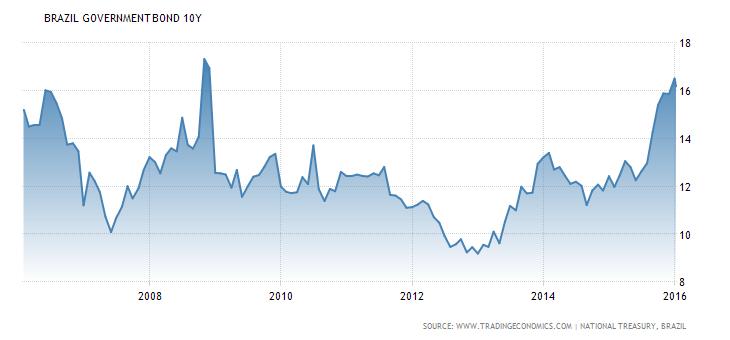 Vývoj výnosu do splatnosti desetiletých brazilských státních dluhopisů