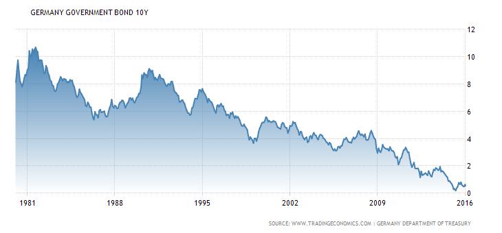 Vývoj výnosu do splatnosti desetiletých německých státních dluhopisů