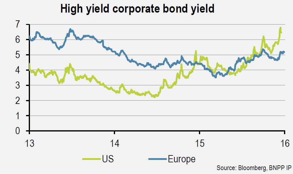 Vývoj výnosu do splatnosti u amerických a evropských high yield dluhopisů