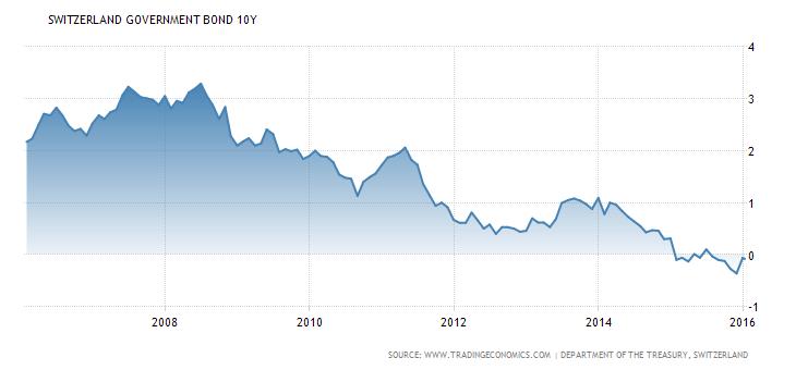 Vývoj výnosu do splatnosti desetiletých švýcarských státních dluhopisů