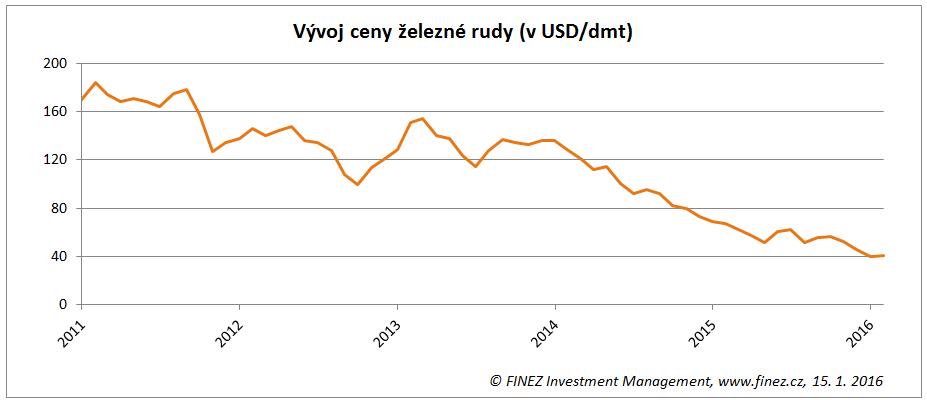 Vývoj ceny železné rudy (v USD za tunu)