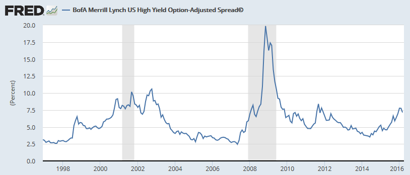 US High Yield Spread