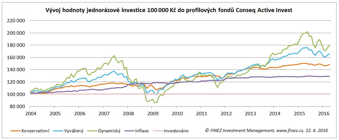 Jednorázová investice do profilových fondů Conseq Active Invest
