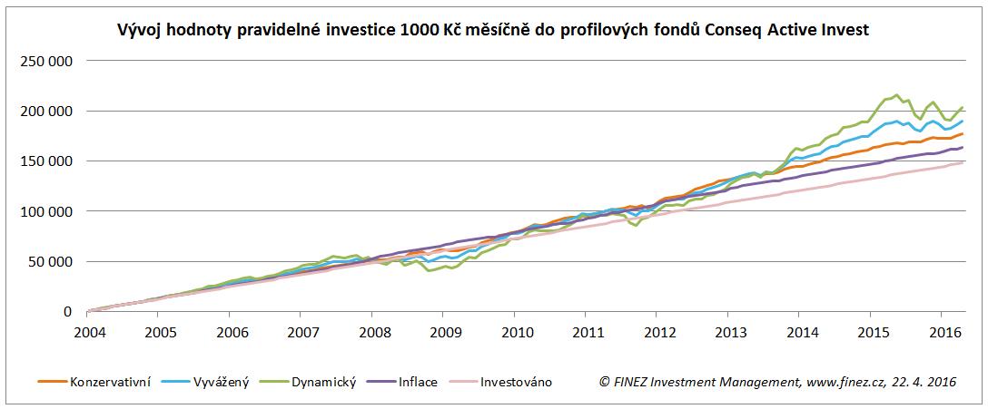 Pravidelná investice do profilových fondů Conseq Active Invest