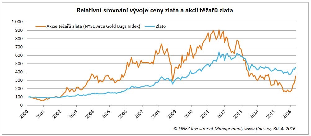 Relativní srovnání vývoje ceny zlata a akcií těžařů zlata