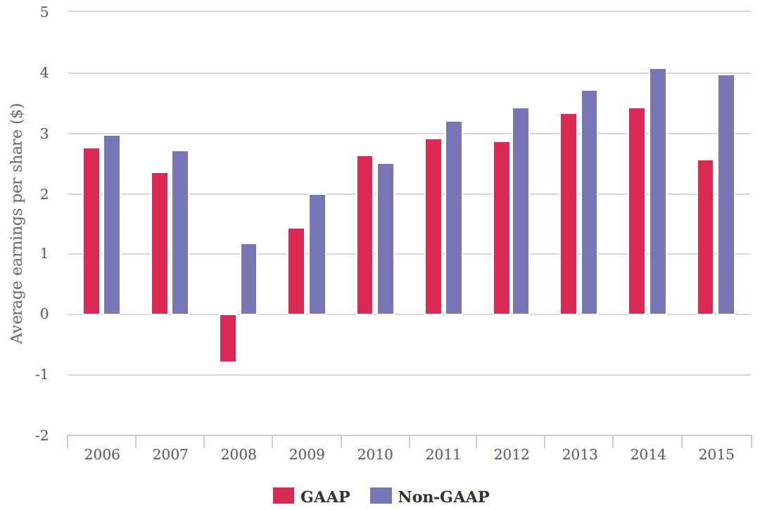 S&P 500: GAAP vs Non-GAAP EPS